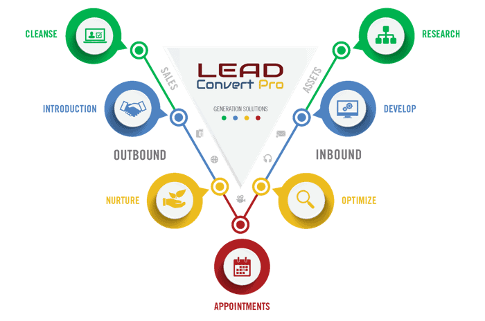 Lead Generation Services and Benefits