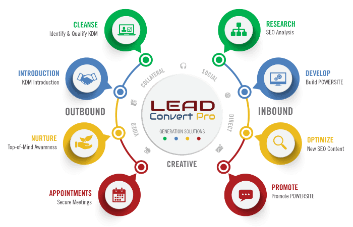 Lead Generation Solutions