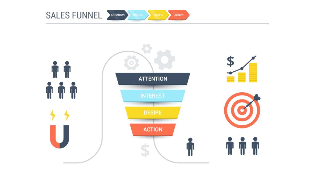 Optimize Sales Funnels