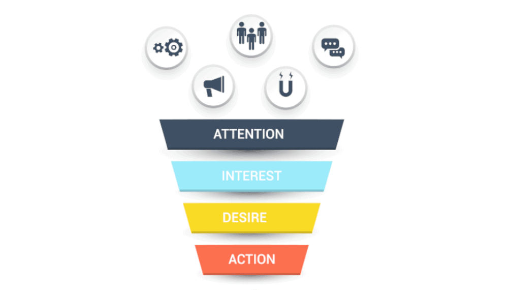 Sales Funnel Stages AIDA